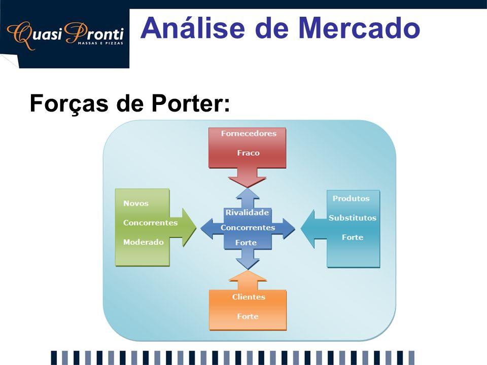 Análise de Mercado Forças de Porter: