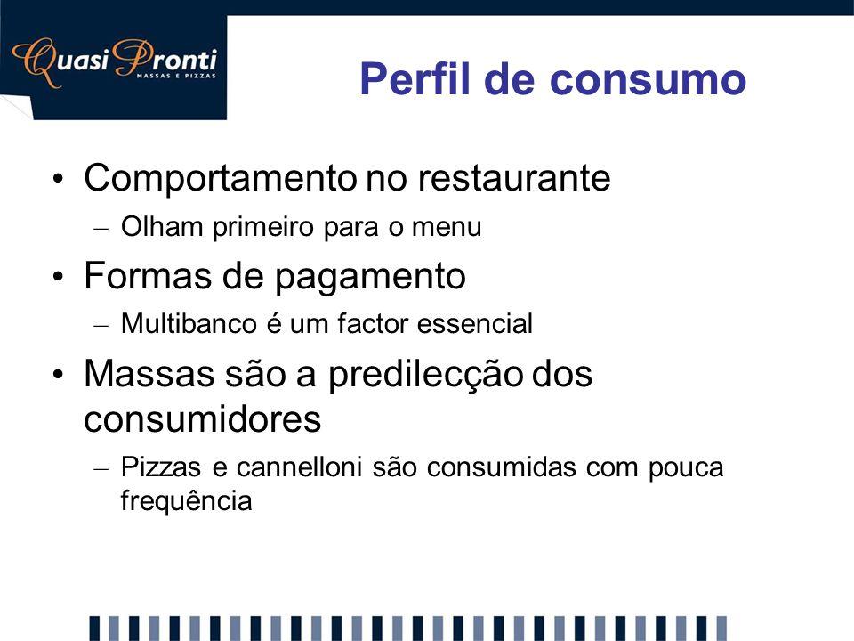 Comportamento no restaurante – Olham primeiro para o menu Formas de pagamento – Multibanco é um factor essencial Massas são a predilecção dos consumid