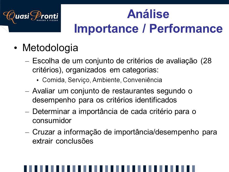 Metodologia – Escolha de um conjunto de critérios de avaliação (28 critérios), organizados em categorias: Comida, Serviço, Ambiente, Conveniência – Av