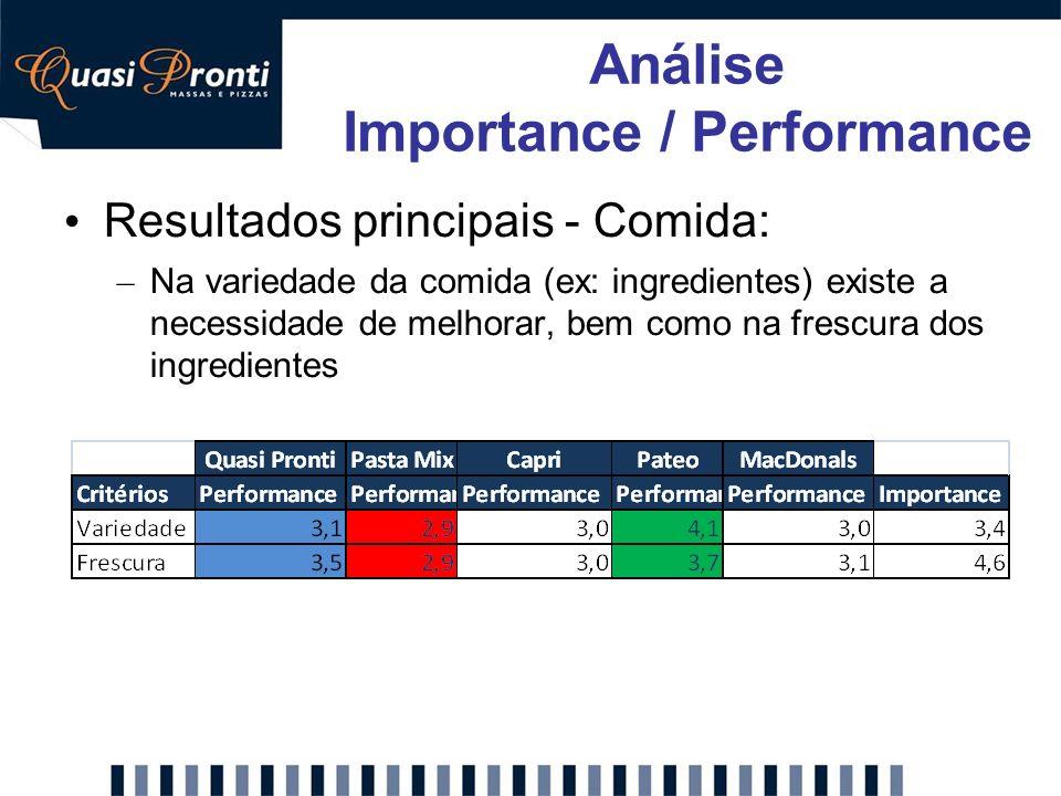 Resultados principais - Comida: – Na variedade da comida (ex: ingredientes) existe a necessidade de melhorar, bem como na frescura dos ingredientes An