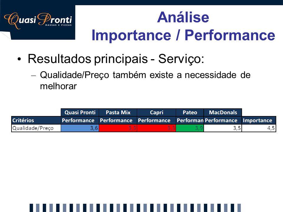 Resultados principais - Serviço: – Qualidade/Preço também existe a necessidade de melhorar Análise Importance / Performance