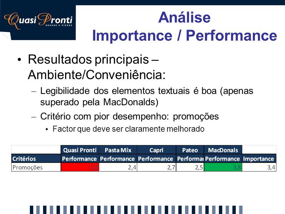 Resultados principais – Ambiente/Conveniência: – Legibilidade dos elementos textuais é boa (apenas superado pela MacDonalds) – Critério com pior desem