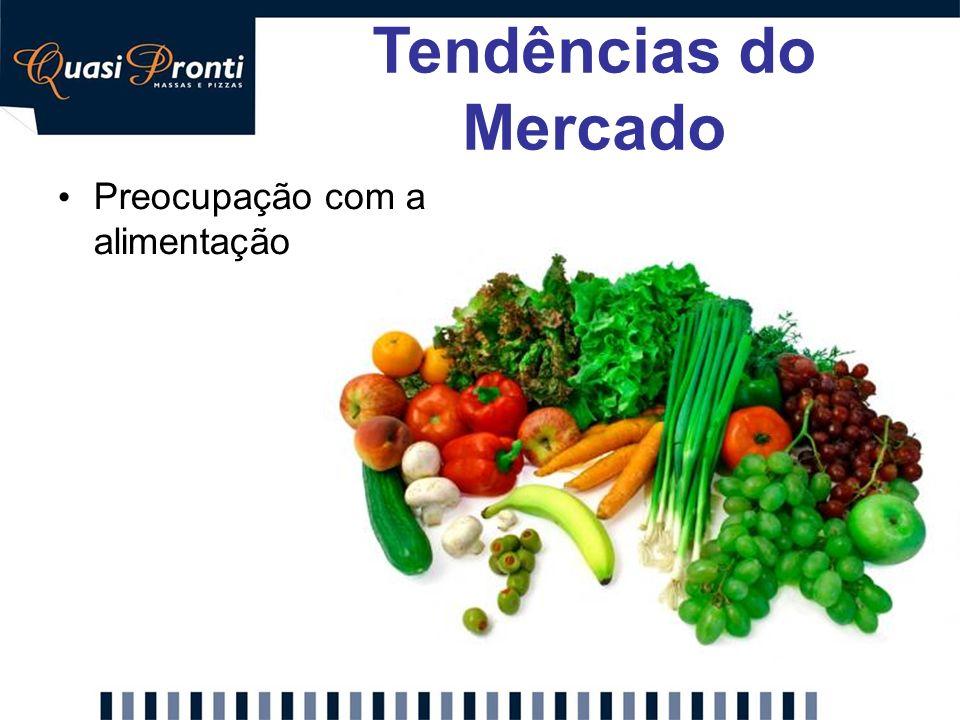 Preocupação com a alimentação Tendências do Mercado