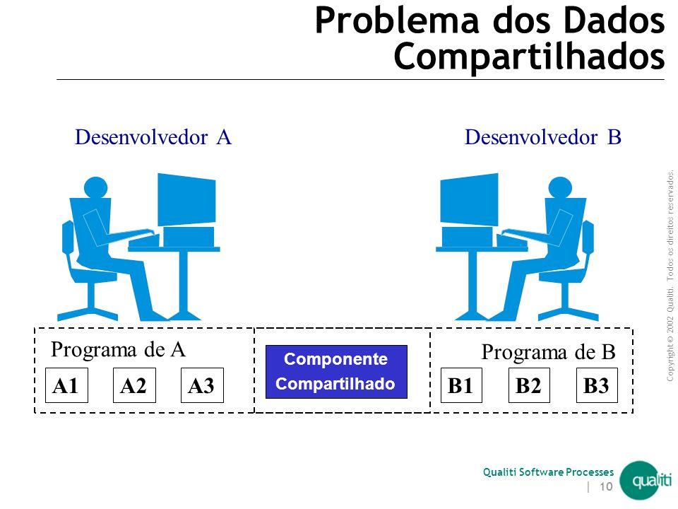 Copyright © 2002 Qualiti. Todos os direitos reservados. Qualiti Software Processes | 9 Problema da Quebra de Comunicação (continuação) Falhas de comun