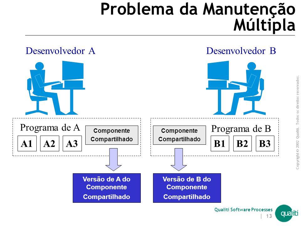 Copyright © 2002 Qualiti. Todos os direitos reservados. Qualiti Software Processes | 12 Problema dos Dados Compartilhados - Solução simplista Solução