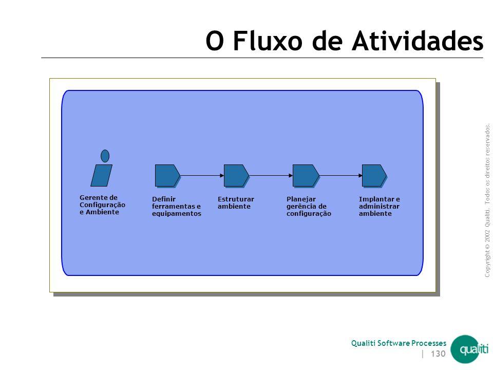 Copyright © 2002 Qualiti. Todos os direitos reservados. Qualiti Software Processes | 129 Artefatos – Plano de Gerência de Configuração de Software 4.
