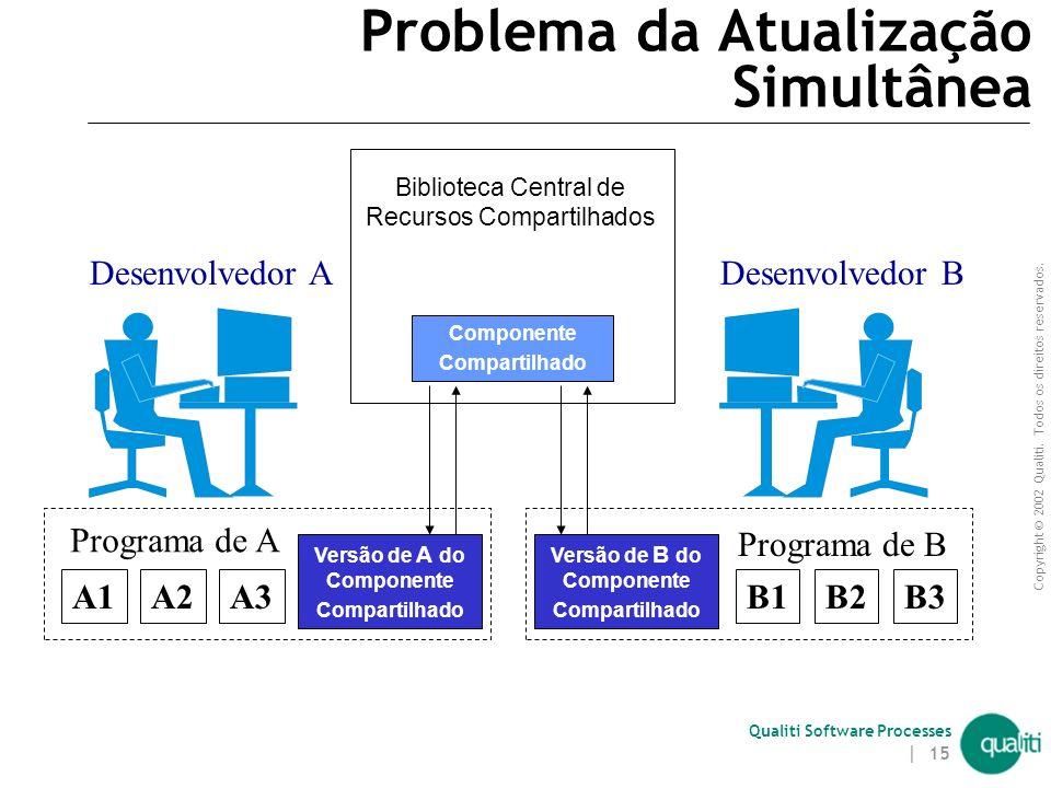 Copyright © 2002 Qualiti. Todos os direitos reservados. Qualiti Software Processes | 14 Problema da Manutenção Múltipla (continuação) Ocorre quando ca