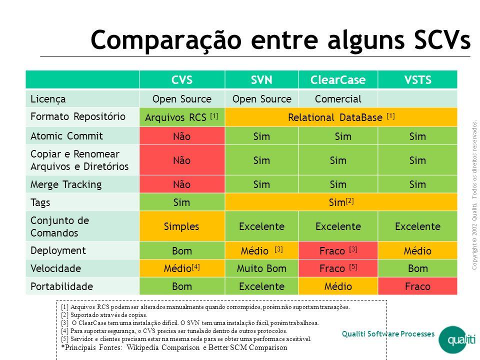 Copyright © 2002 Qualiti. Todos os direitos reservados. Qualiti Software Processes Tendências Grande procura pelo SVN  porém... CVS é amplamente util