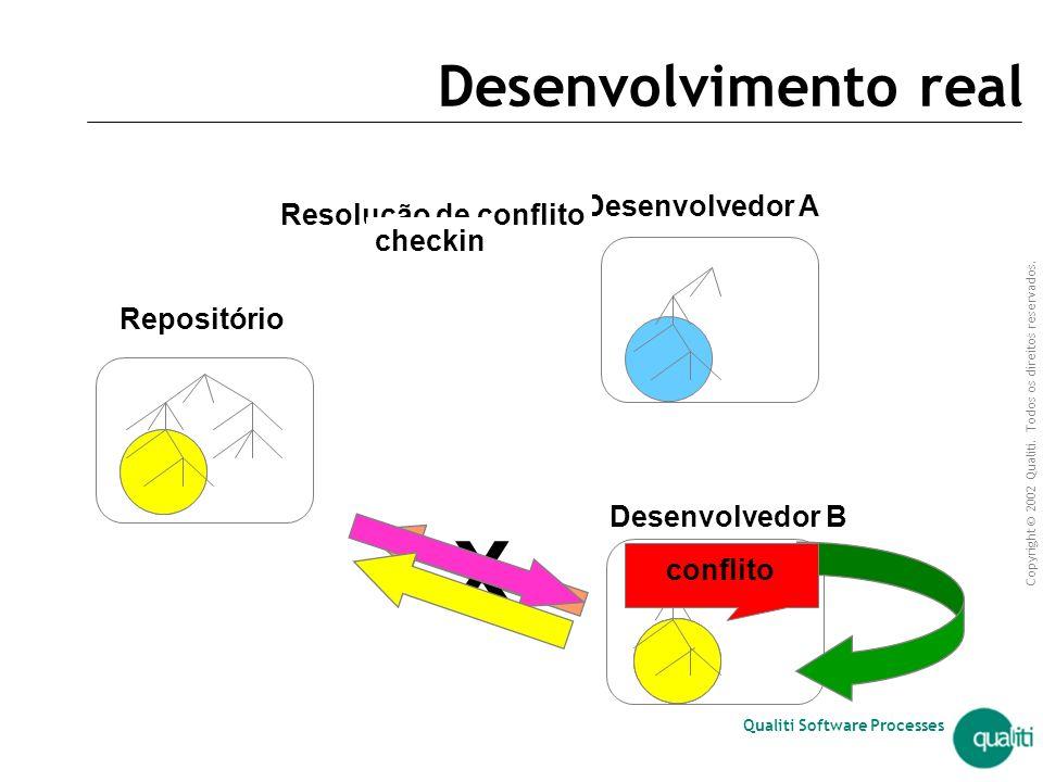 Copyright © 2002 Qualiti. Todos os direitos reservados. Qualiti Software Processes checkoutupdatecheckin Desenvolvimento Desenvolvimento ideal Reposit