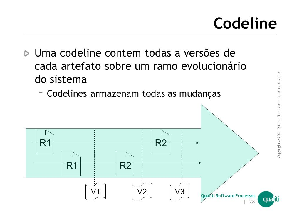 Copyright © 2002 Qualiti. Todos os direitos reservados. Qualiti Software Processes | 27 Configuração de Software item tempo fluxo