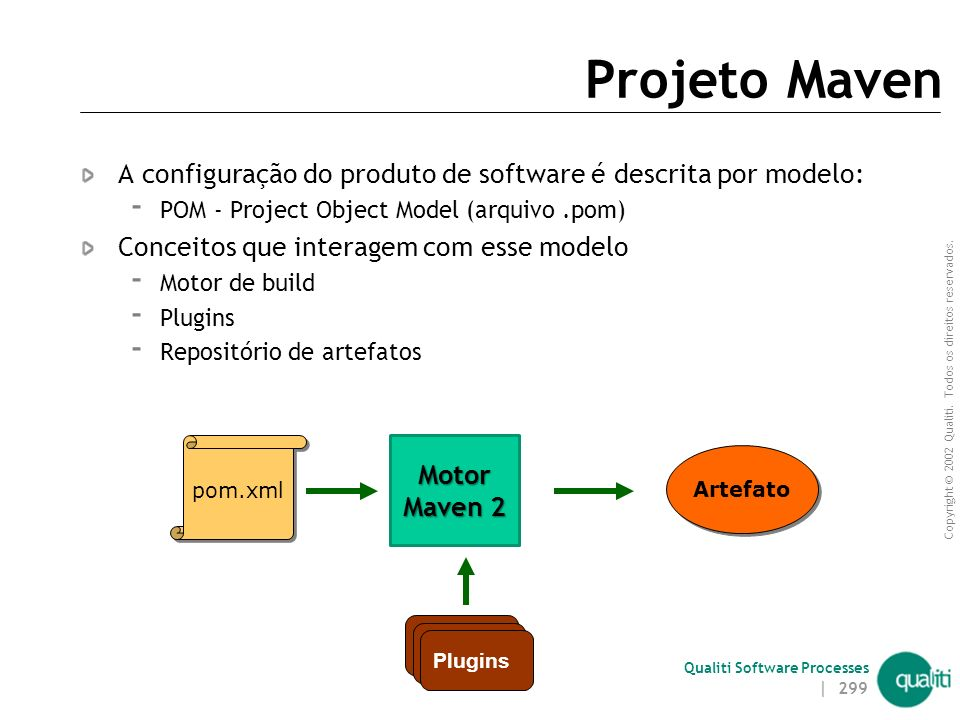 Copyright © 2002 Qualiti. Todos os direitos reservados. Qualiti Software Processes Principios Maven Baseado em padrões e boas-práticas