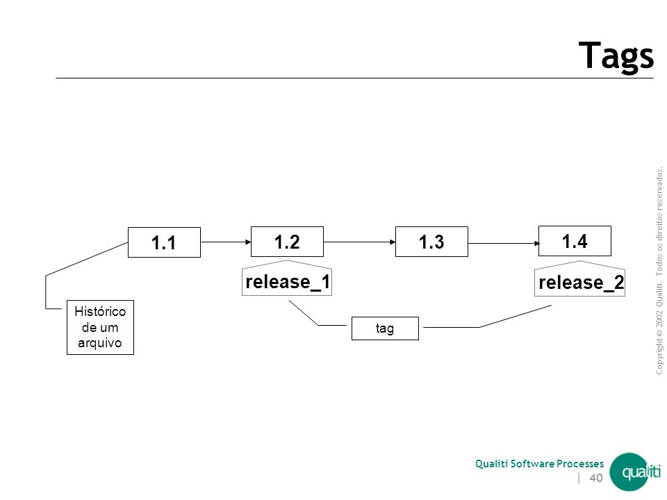 Copyright © 2002 Qualiti. Todos os direitos reservados. Qualiti Software Processes | 39 Tags Rótulos que são associados a conjuntos de arquivos Um tag
