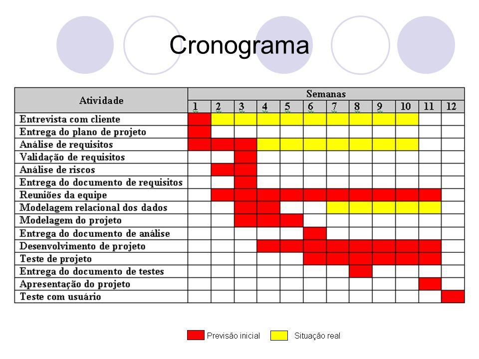1ª Fase: Concepção Período: 31/05/2007 à 14/06/2007 Marco Principal: 14/06/2007 – Entrega do documento final de requisitos.