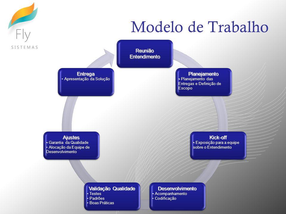 Modelo de Trabalho Reunião Entendimento Planejamento Planejamento das Entregas e Definição de Escopo Kick-off Exposição para a equipe sobre o Entendim