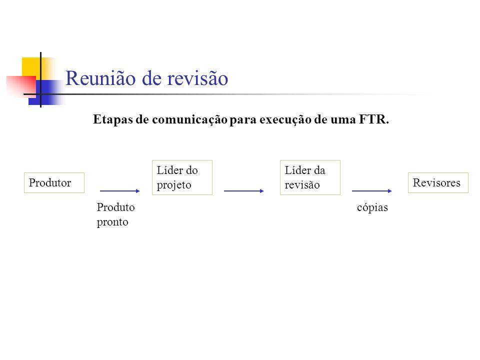Reunião de revisão Produtor Líder do projeto Líder da revisão Revisores Produto pronto cópias Etapas de comunicação para execução de uma FTR.