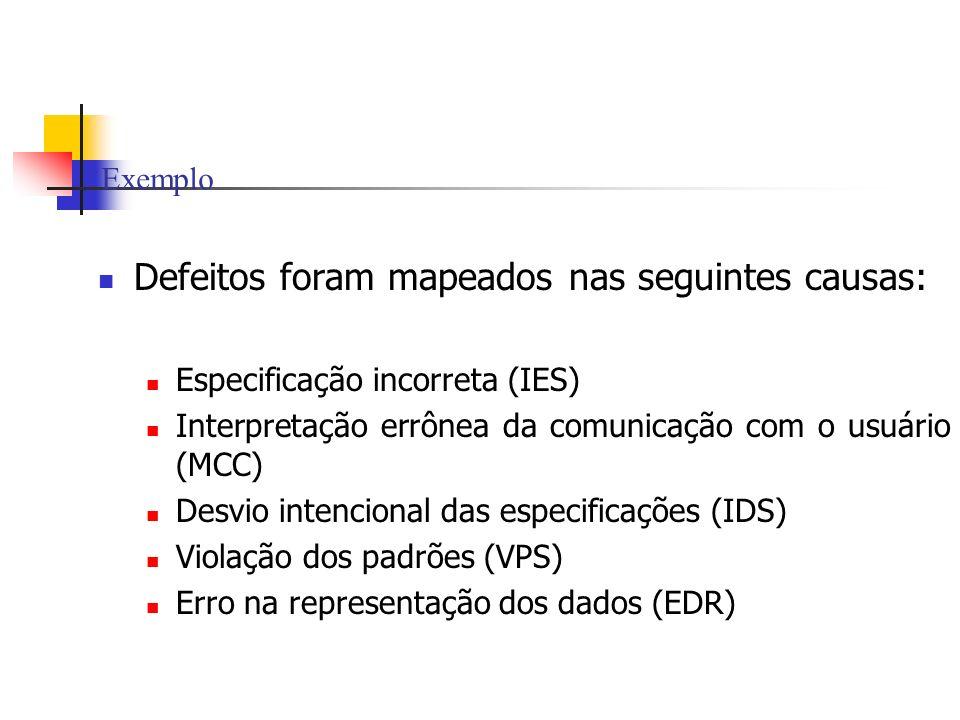 Exemplo Defeitos foram mapeados nas seguintes causas: Especificação incorreta (IES) Interpretação errônea da comunicação com o usuário (MCC) Desvio in