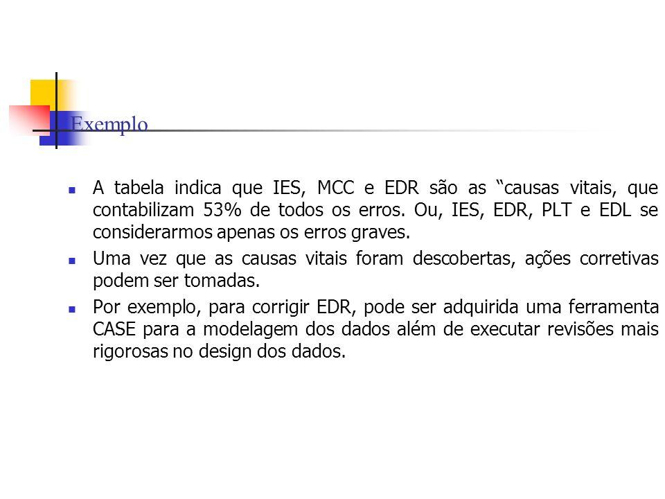Exemplo A tabela indica que IES, MCC e EDR são as causas vitais, que contabilizam 53% de todos os erros. Ou, IES, EDR, PLT e EDL se considerarmos apen