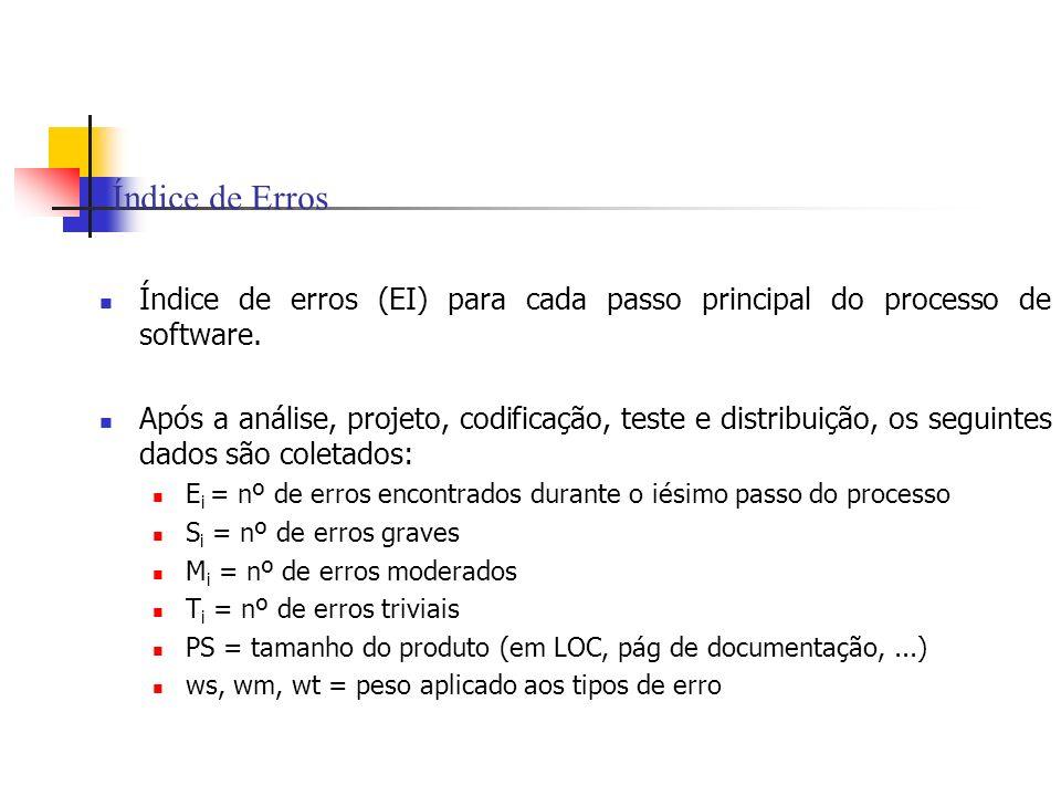 Índice de Erros Índice de erros (EI) para cada passo principal do processo de software. Após a análise, projeto, codificação, teste e distribuição, os