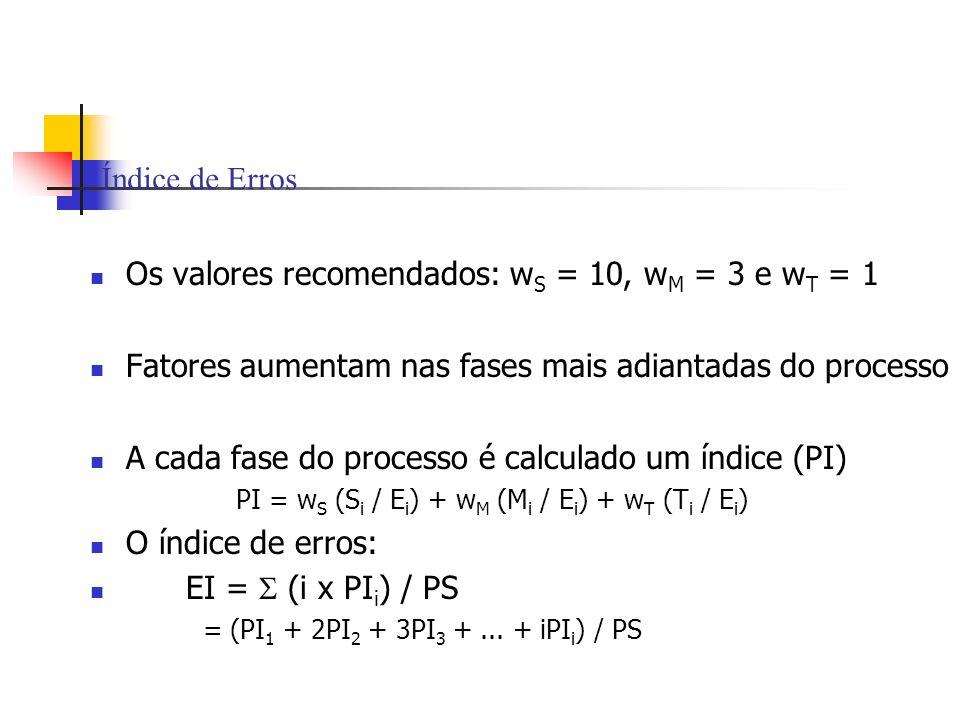 Índice de Erros Os valores recomendados: w S = 10, w M = 3 e w T = 1 Fatores aumentam nas fases mais adiantadas do processo A cada fase do processo é