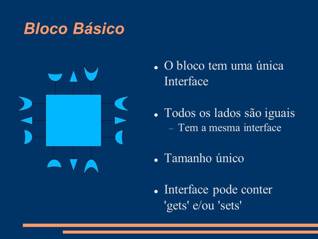 Nosso Bloco Básico O bloco tem 4 Interfaces Os lados podem ser iguais Podem ou não ter a mesma interface Tamanho básico = 1 Interface tipicamente contem gets e/ou sets