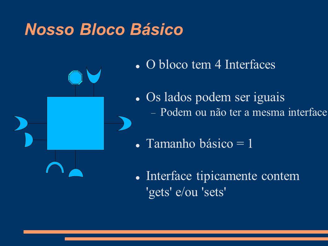 Nosso Bloco Básico O bloco tem 4 Interfaces Os lados podem ser iguais Podem ou não ter a mesma interface Tamanho básico = 1 Interface tipicamente cont