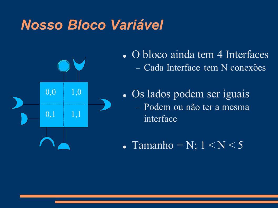 Nosso Bloco Variável O bloco ainda tem 4 Interfaces Cada Interface tem N conexões Os lados podem ser iguais Podem ou não ter a mesma interface Tamanho = N; 1 < N < 5 0,0 0,1 1,0 1,1
