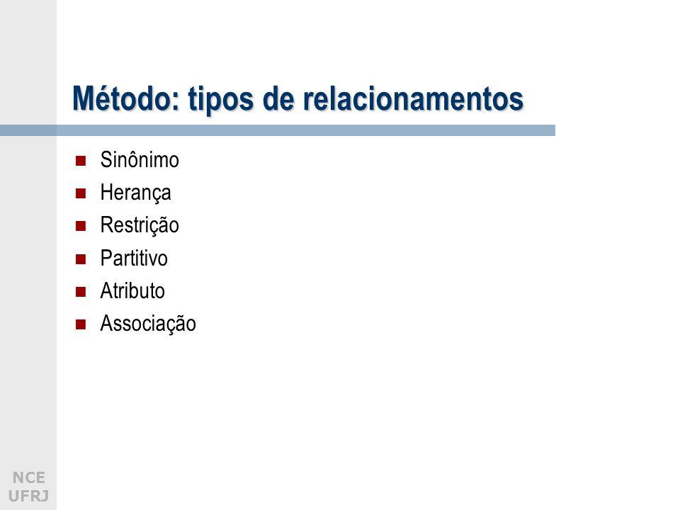NCE UFRJ Método: tipos de relacionamentos Sinônimo Herança Restrição Partitivo Atributo Associação
