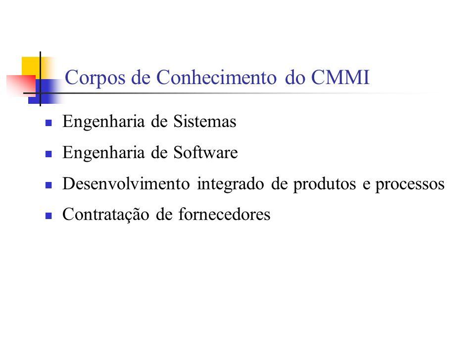 Corpos de Conhecimento do CMMI Engenharia de Sistemas Engenharia de Software Desenvolvimento integrado de produtos e processos Contratação de fornecedores