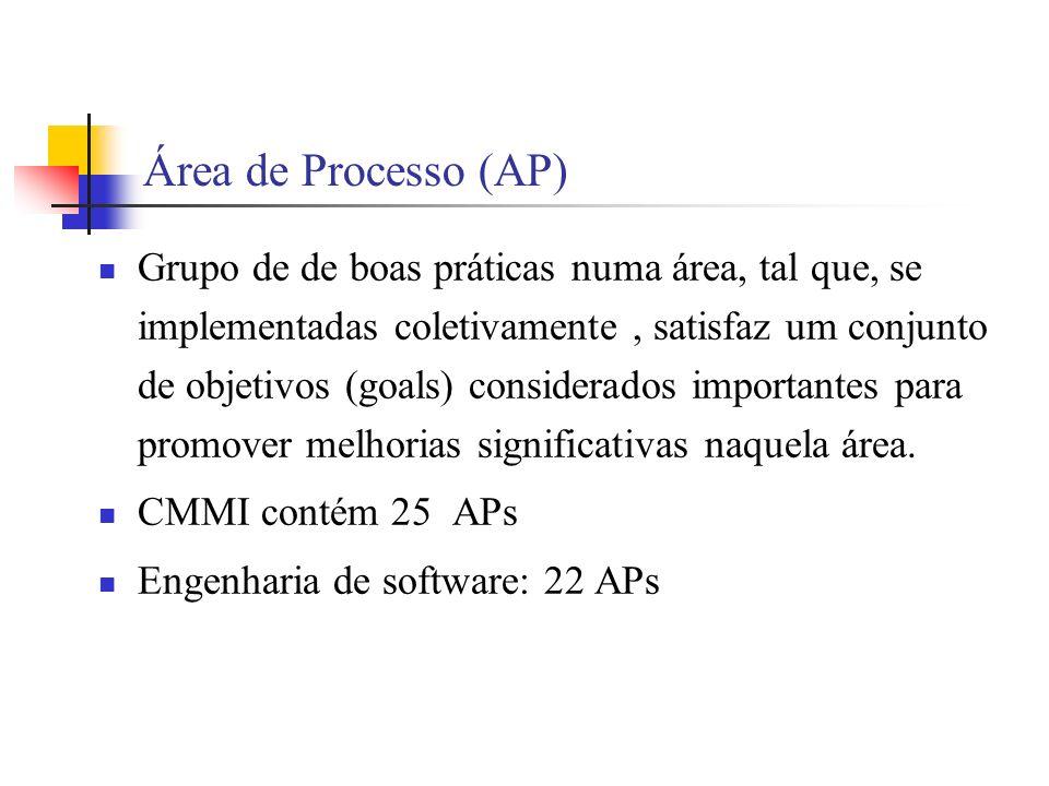 Área de Processo (AP) Grupo de de boas práticas numa área, tal que, se implementadas coletivamente, satisfaz um conjunto de objetivos (goals) considerados importantes para promover melhorias significativas naquela área.