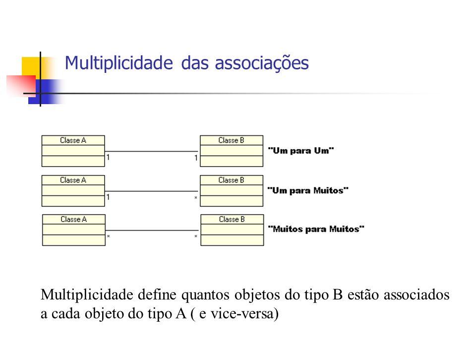Multiplicidade das associações Multiplicidade define quantos objetos do tipo B estão associados a cada objeto do tipo A ( e vice-versa)