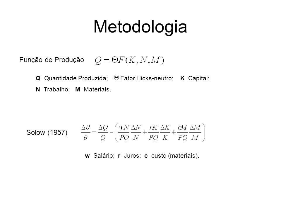 Metodologia Função de Produção Q Quantidade Produzida; Fator Hicks-neutro; K Capital; N Trabalho; M Materiais. Solow (1957) w Salário; r Juros; c cust
