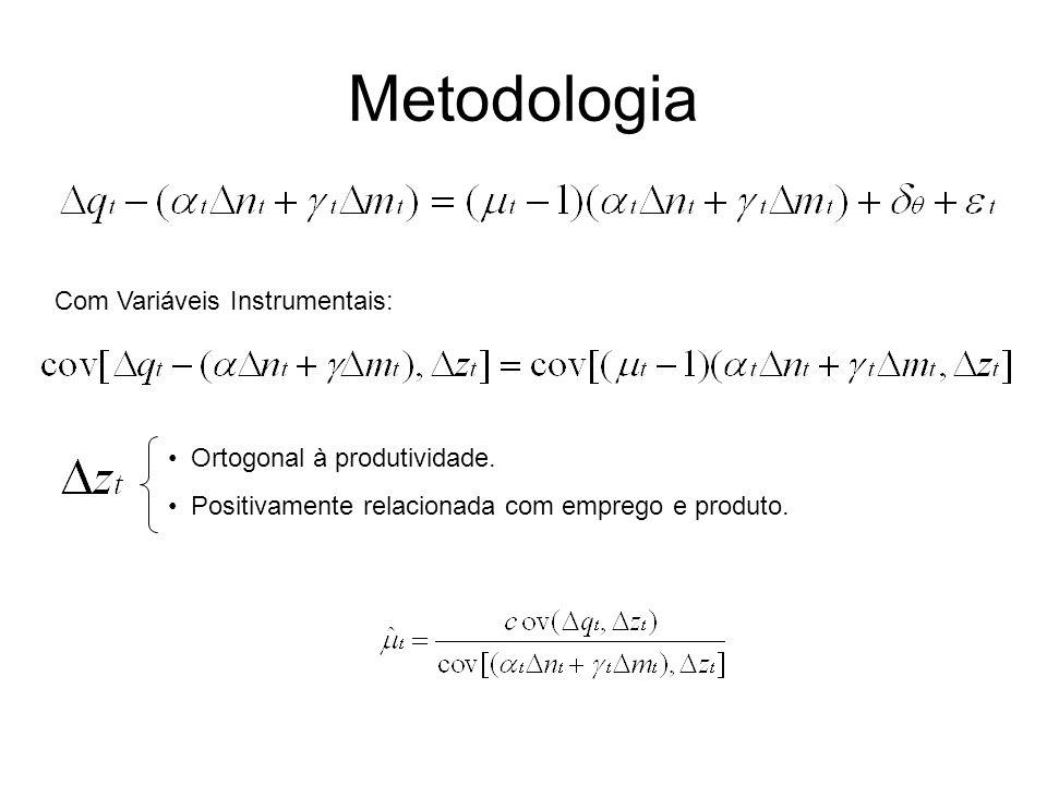 Metodologia Com Variáveis Instrumentais: Ortogonal à produtividade. Positivamente relacionada com emprego e produto.
