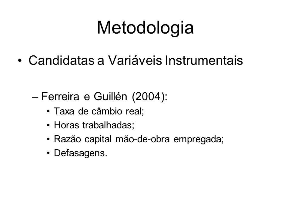 Metodologia Candidatas a Variáveis Instrumentais –Ferreira e Guillén (2004): Taxa de câmbio real; Horas trabalhadas; Razão capital mão-de-obra emprega