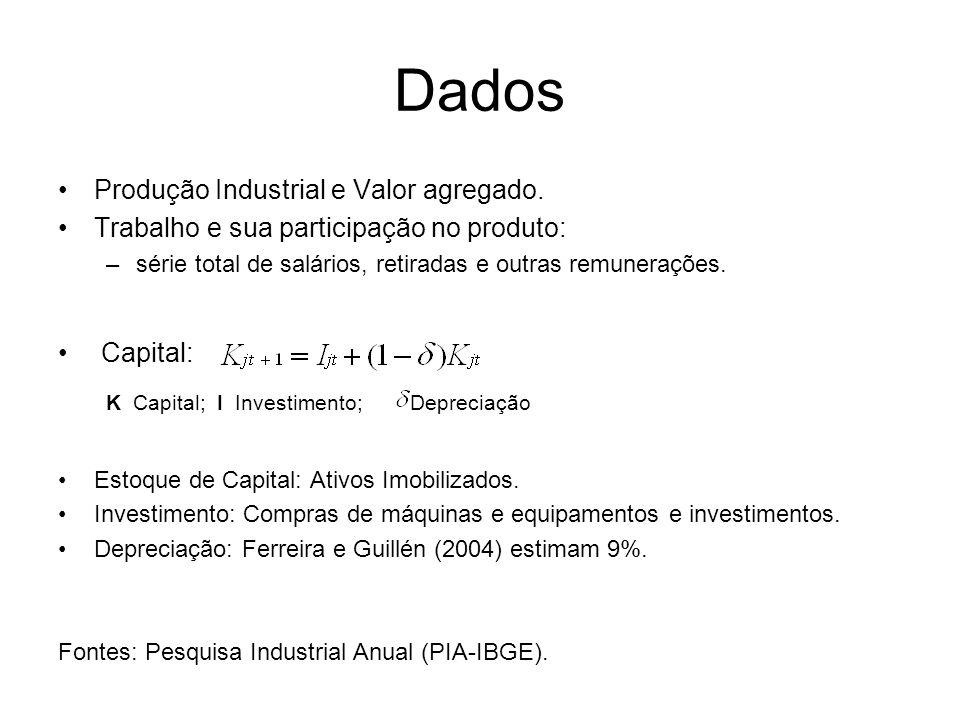 Dados Produção Industrial e Valor agregado. Trabalho e sua participação no produto: –série total de salários, retiradas e outras remunerações. Capital