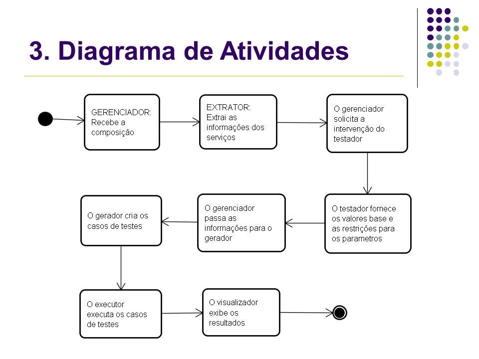 3. Diagrama de Atividades