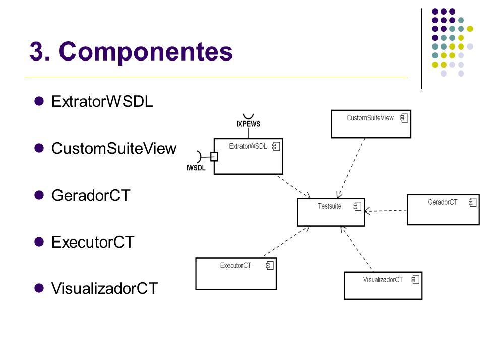 3. Componentes ExtratorWSDL CustomSuiteView GeradorCT ExecutorCT VisualizadorCT