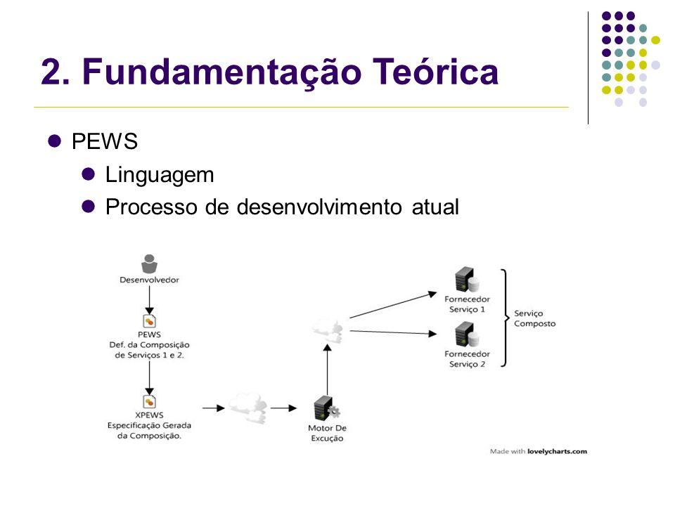 PEWS Linguagem Processo de desenvolvimento atual 2. Fundamentação Teórica