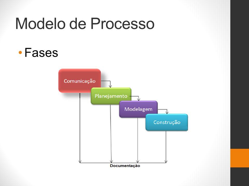Modelo de Processo Fases