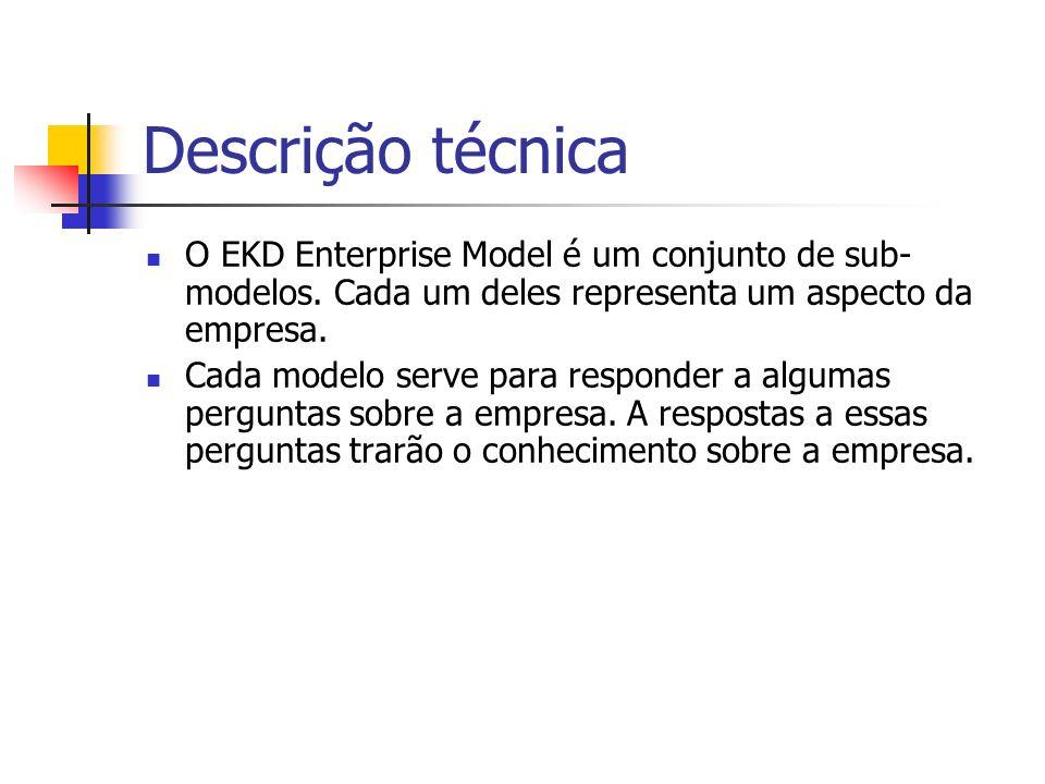 Descrição técnica O EKD Enterprise Model é um conjunto de sub- modelos. Cada um deles representa um aspecto da empresa. Cada modelo serve para respond