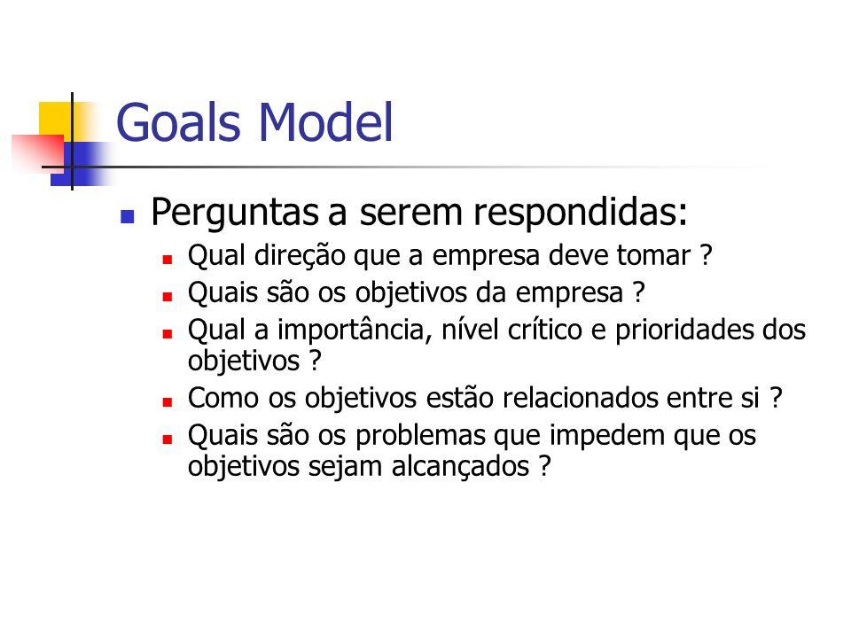 Goals Model Perguntas a serem respondidas: Qual direção que a empresa deve tomar ? Quais são os objetivos da empresa ? Qual a importância, nível críti
