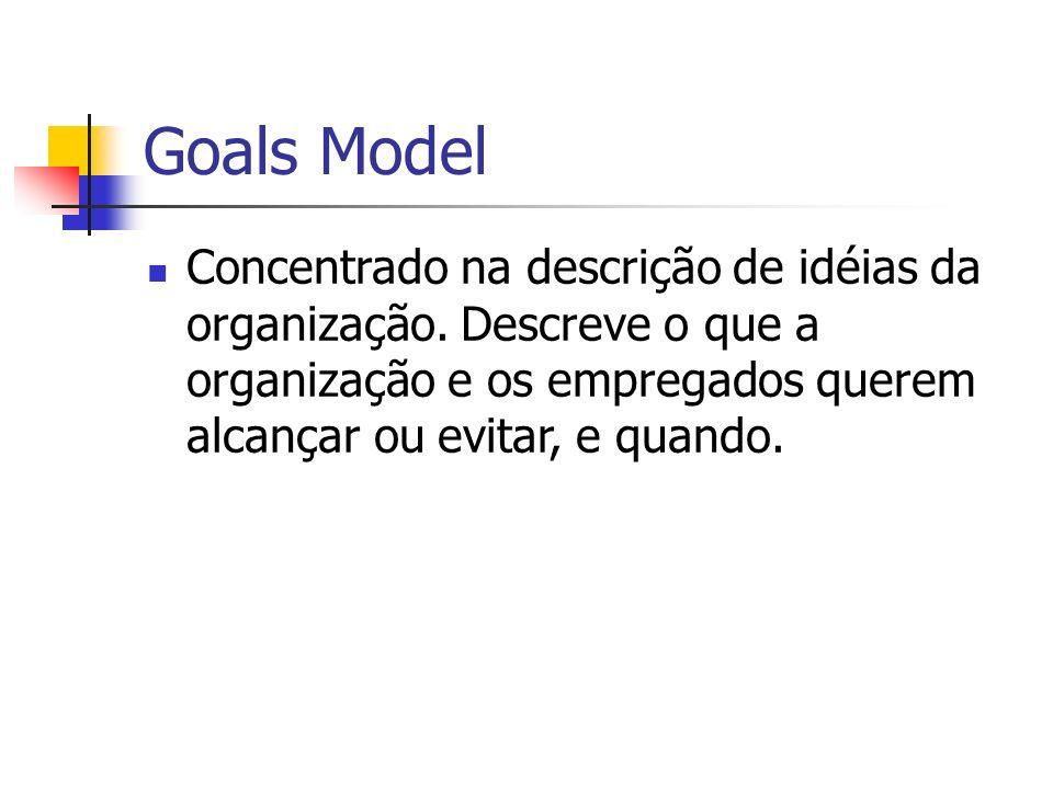 Goals Model Concentrado na descrição de idéias da organização. Descreve o que a organização e os empregados querem alcançar ou evitar, e quando.