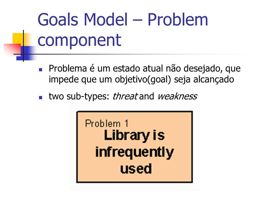 Goals Model – Problem component Problema é um estado atual não desejado, que impede que um objetivo(goal) seja alcançado two sub-types: threat and wea