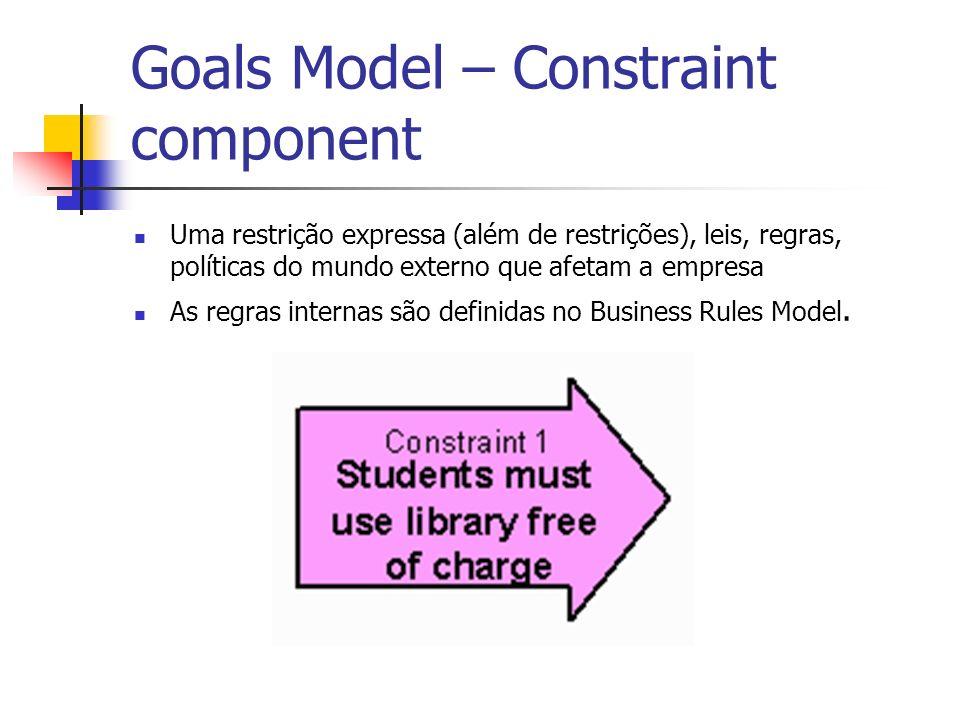 Goals Model – Constraint component Uma restrição expressa (além de restrições), leis, regras, políticas do mundo externo que afetam a empresa As regra