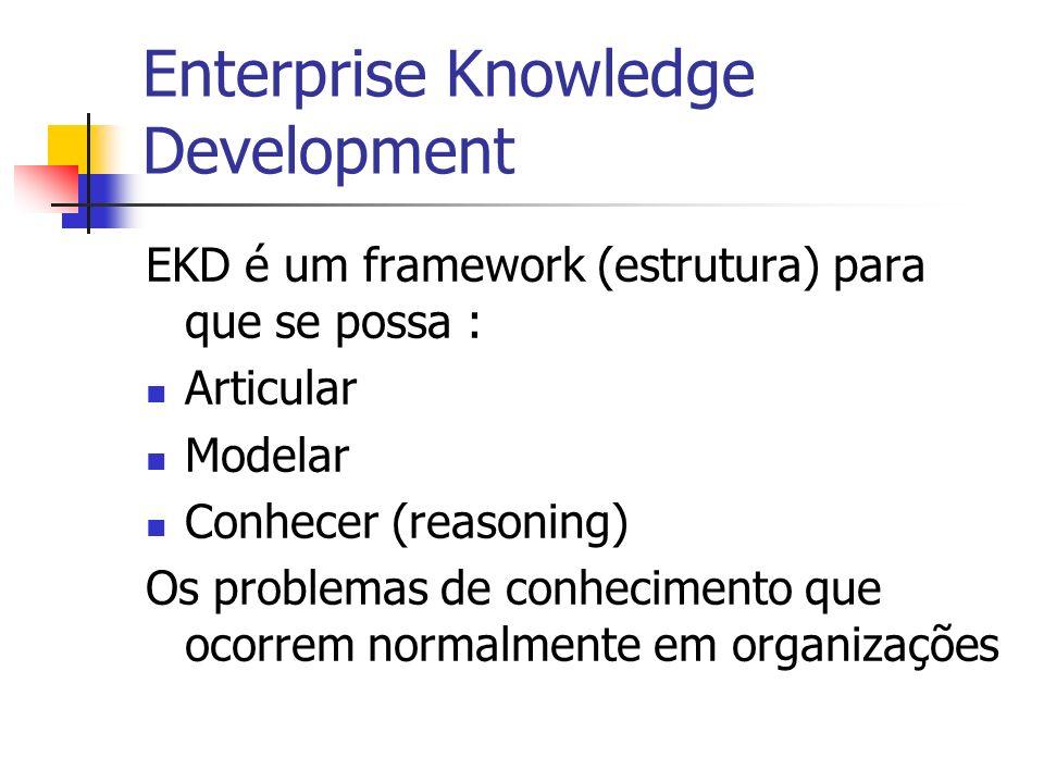 Enterprise Knowledge Development EKD é um framework (estrutura) para que se possa : Articular Modelar Conhecer (reasoning) Os problemas de conheciment