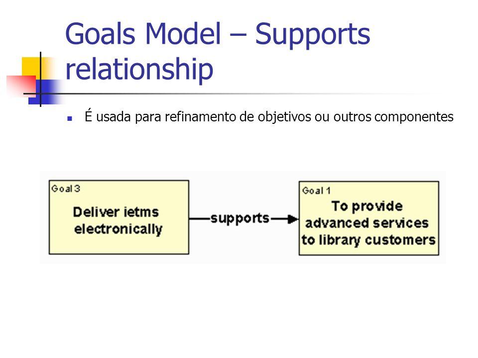 Goals Model – Supports relationship É usada para refinamento de objetivos ou outros componentes