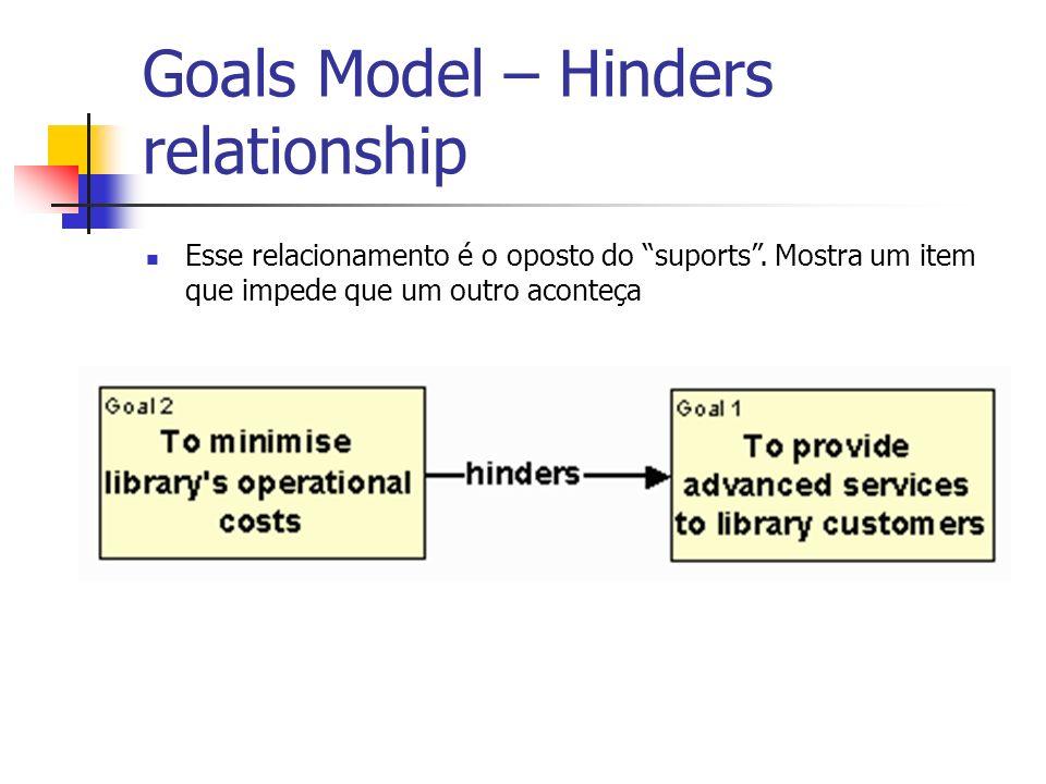 Goals Model – Hinders relationship Esse relacionamento é o oposto do suports. Mostra um item que impede que um outro aconteça