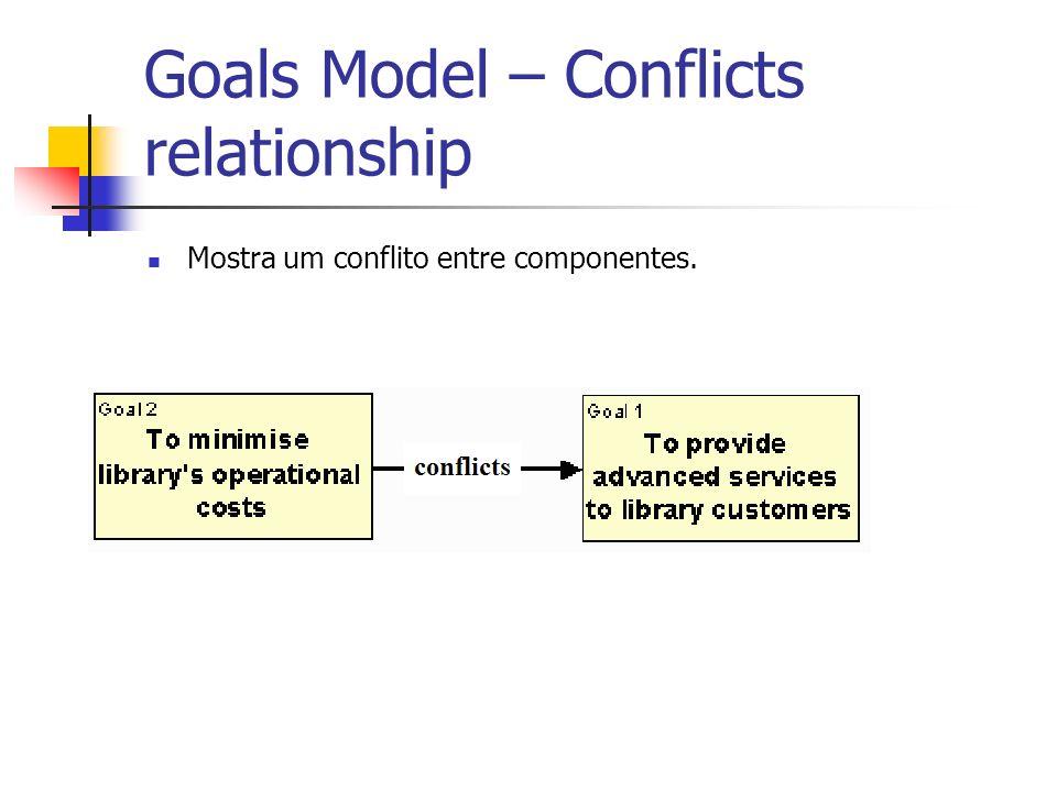 Goals Model – Conflicts relationship Mostra um conflito entre componentes.