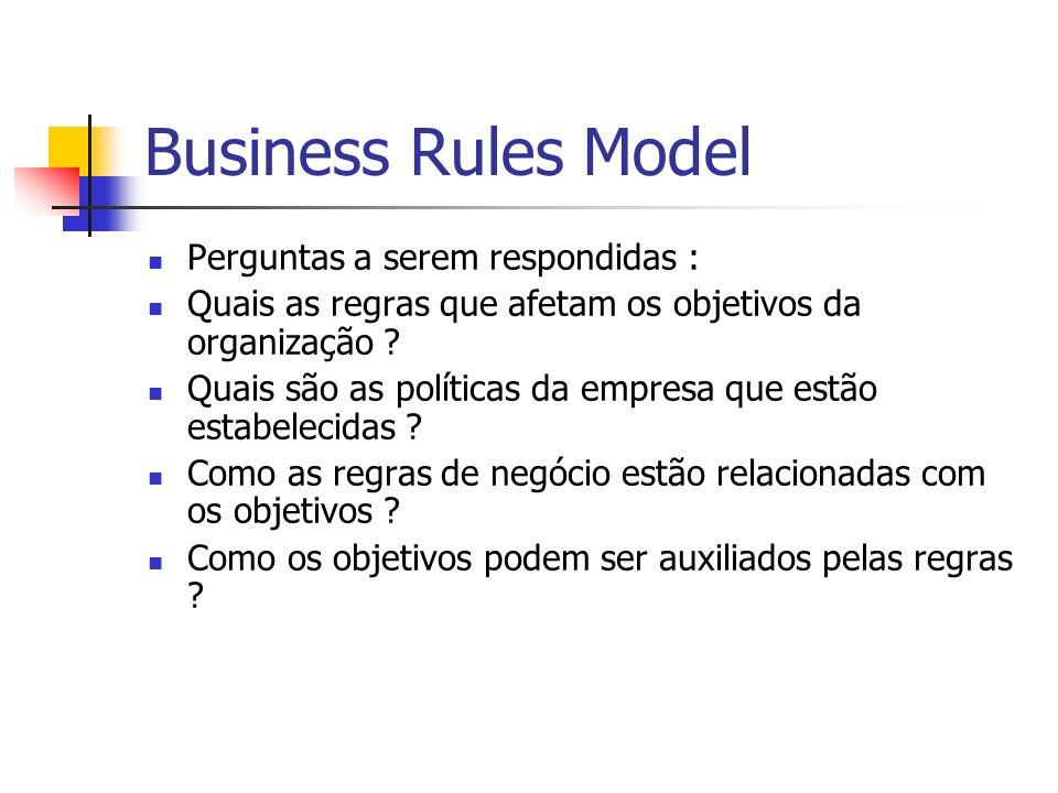 Business Rules Model Perguntas a serem respondidas : Quais as regras que afetam os objetivos da organização ? Quais são as políticas da empresa que es