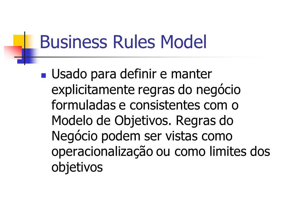 Business Rules Model Usado para definir e manter explicitamente regras do negócio formuladas e consistentes com o Modelo de Objetivos. Regras do Negóc