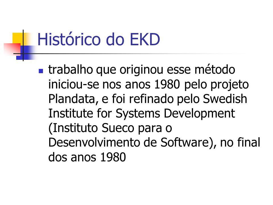 Histórico do EKD trabalho que originou esse método iniciou-se nos anos 1980 pelo projeto Plandata, e foi refinado pelo Swedish Institute for Systems D